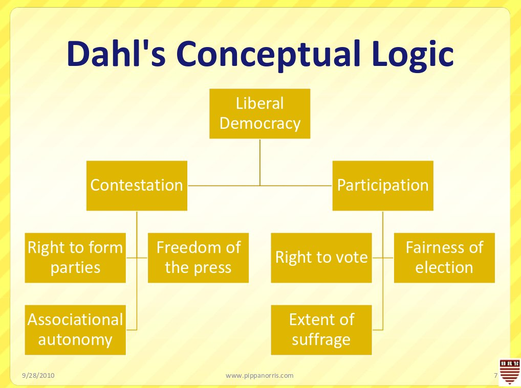 Dahl_DemocracyLogic